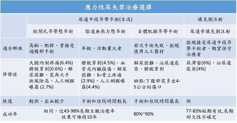 應力性尿失禁手術治療選擇比較。圖/台大醫院新竹分院提供