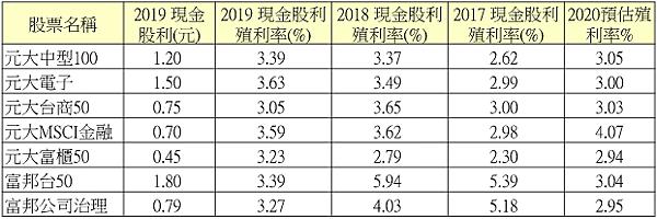 表二、7檔即將除息的ETF預估殖利率