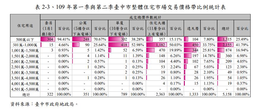 資料來源/台中市地政局