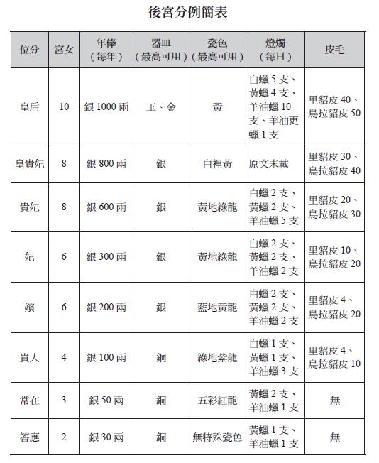 後宮分例簡表(圖/擷取自時報出版《真相只有紫禁城知道》書中)