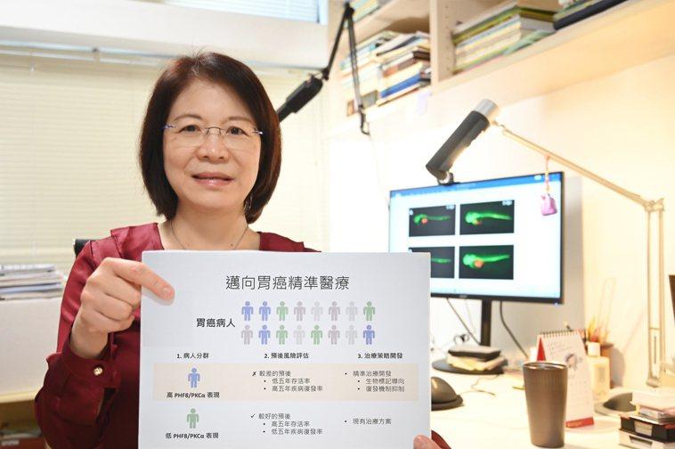 清大分生所教授王雯靜發現PHF8酵素增加表現將導致抑癌煞車失靈。圖/清大提供