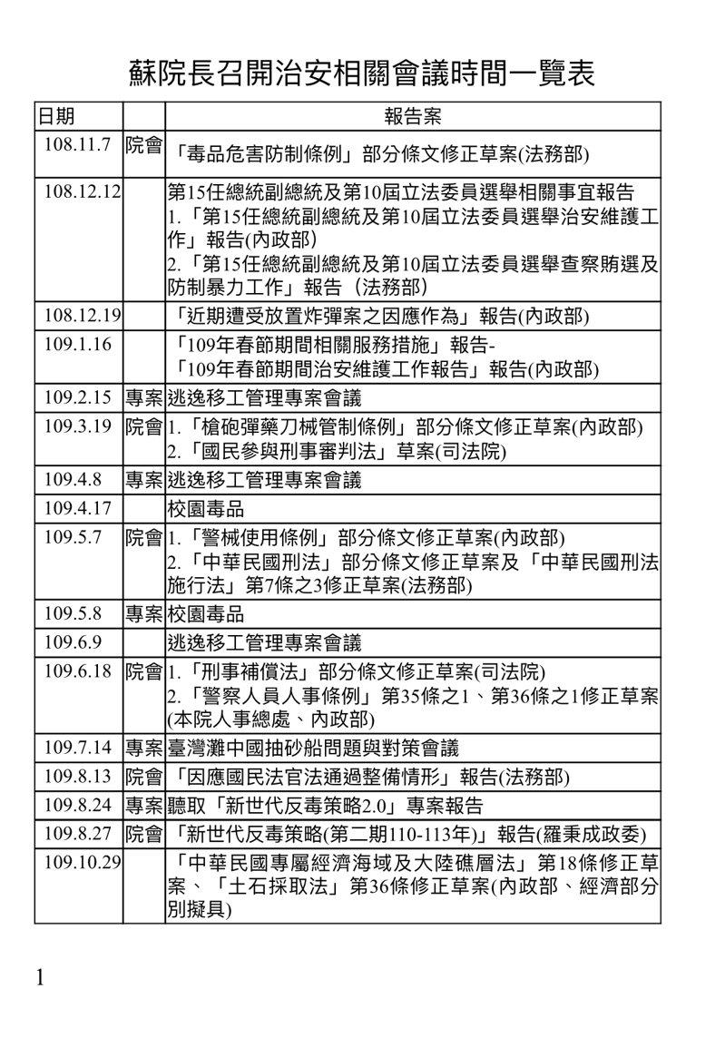 行政院秀表指出,去年底至今有10院會+7專案會議都在談治安。圖/行政院提供
