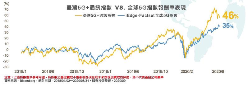 台灣5G+通訊指數VS.全球5G指數報酬率表現。國泰投信提供