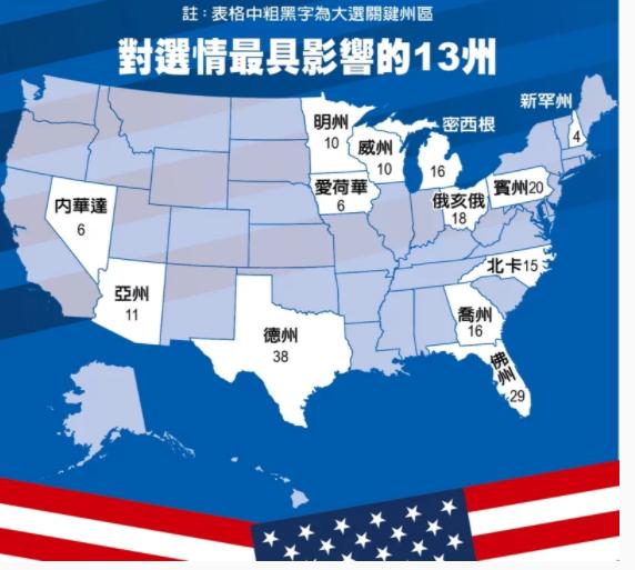 在攸關美國選舉結果的13個關鍵州中,有8州在選前已開始統計提前投票的選票,可望在投票日當晚或隔天中午以前(台灣時間4日中午或午夜以前)得知結果。圖表/世界日報