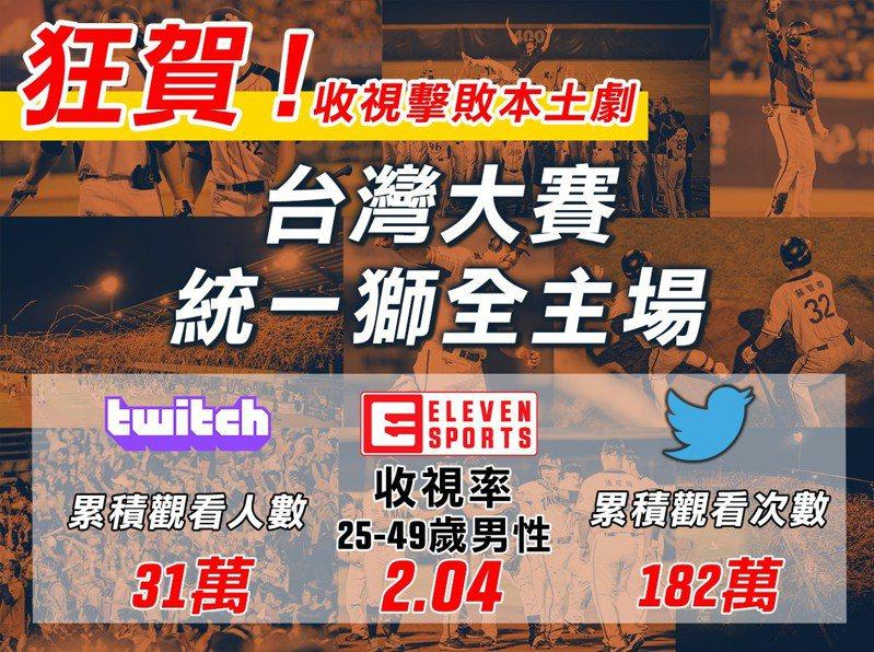 中職總冠軍賽,ELEVEN SPORTS轉播收視率創高峰。圖/取自ELEVEN SPORTS臉書粉絲團