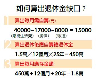 如何算出退休金缺口?以月薪5萬元,現年45歲,希望65歲退休,退休後每個月有4萬...