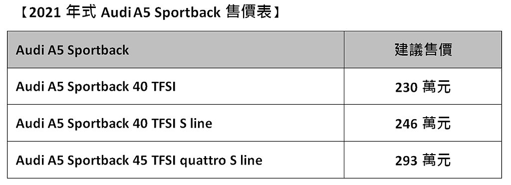 2021年式Audi A5 Sportback台灣銷售車型與建議售價。 圖/Au...