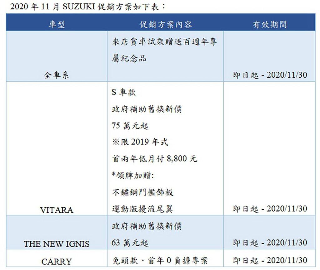 Suzuki 11月新車促銷一覽表。 圖/Suzuki提供