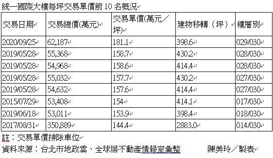 據最新實價登錄資訊顯示,台北市信義區指標商辦「統一國際大樓」於9月成交29樓,交...