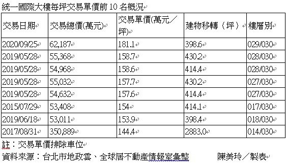 據最新實價登錄資訊顯示,台北市信義區指標商辦「統一國際大樓」於9月成交29樓,交易總價為6.2億元,含車位面積為398.6坪,若以四個車位共1,400萬推算,扣除車位、每坪成交價來到181.1萬元,為該大樓新高。 記者陳美玲/製表