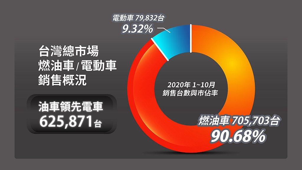 台灣1-10月機車總市場高達785,535台,與同期相較今年多了七萬台,七期汰舊...