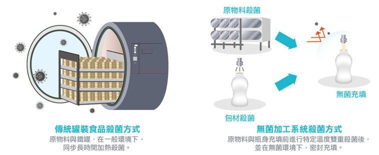 愛速康推出「雙重安心瓶」系列,使用無菌加工系統,透過超高溫瞬效殺菌技術,全程無菌...