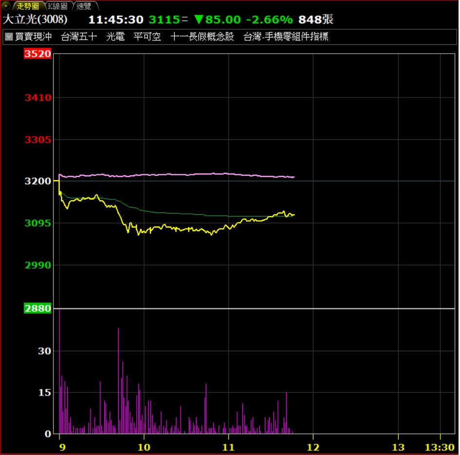 台股今天大漲,大立光卻反映營收跳水跌。券商軟體