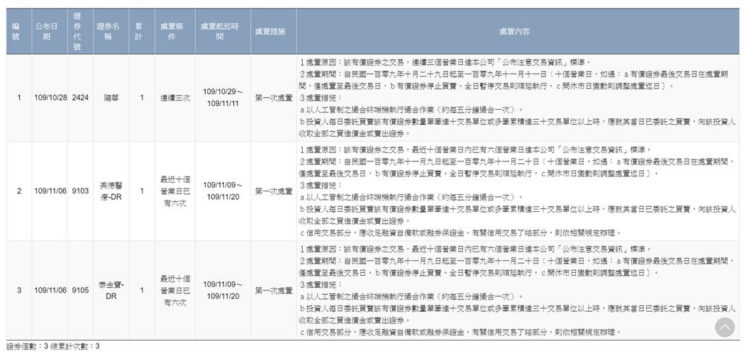 證交所公布新一輪處置股,美德醫療、泰金寶-DR入列。證交所官網