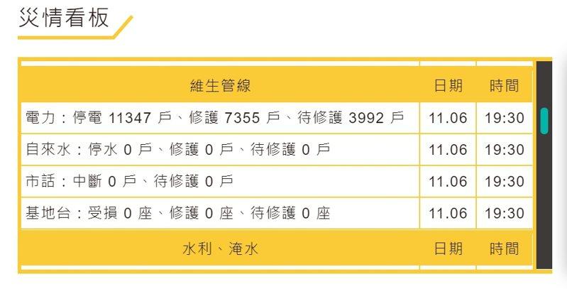 閃電颱風來襲,全台3人受傷,停電1萬1347戶、修護7355戶、待修護3992戶。記者王長鼎/翻攝