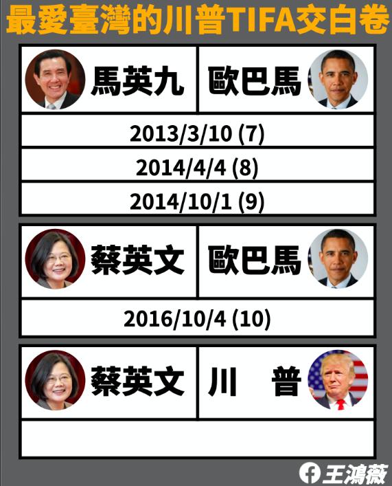 台北市議員王鴻薇說,「最愛台灣」的川普,除賣台灣含瘦肉精美豬和大賣武器之外,台美之間最重要的經貿談判TIFA,整整被冷凍四年,主導TIFA的美國貿易代表署USTR,對台灣的呼喚已讀不回。圖/引用自王鴻薇臉書