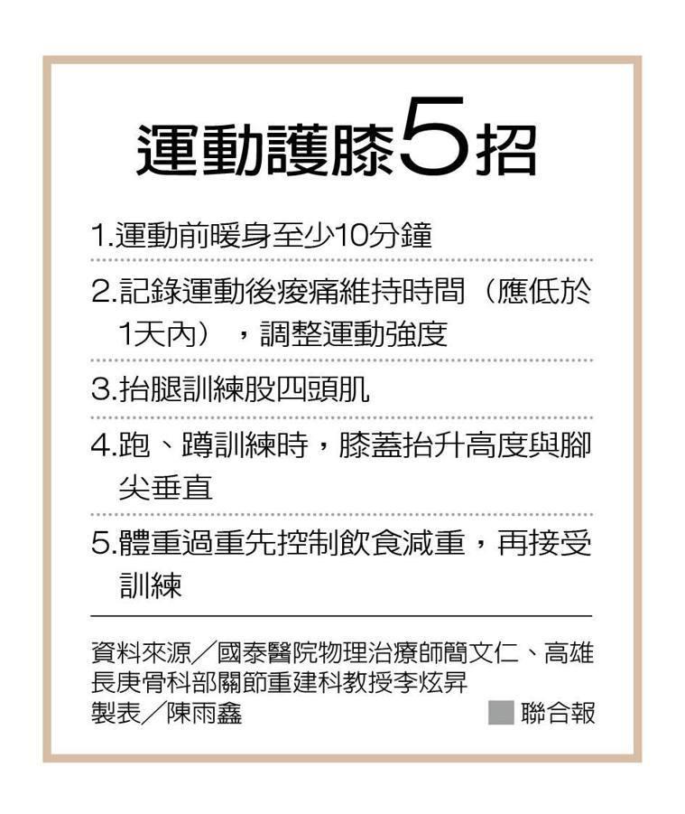 運動護膝5招 製表╱陳雨鑫