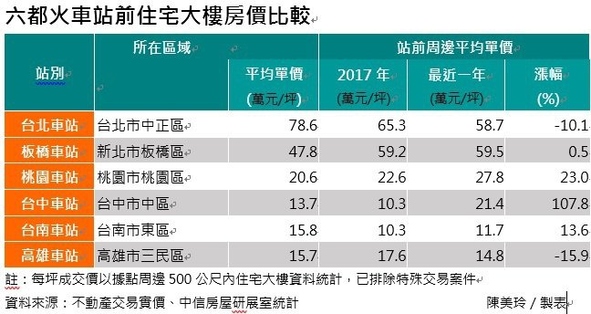 中信房屋依據不動產交易實價分析六都火車站前商圈住宅房價。