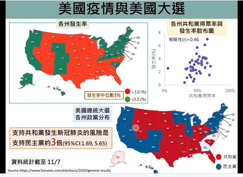 台灣大學流行病學與預防醫學研究所教授陳秀熙分析發現,支持共和黨的州,得到新冠肺炎的風險是支持民主黨的州的三倍。圖/擷取自直播