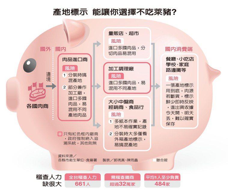 產地標示 能讓你選擇不吃萊豬? 製表/郭琇真、陳雨鑫