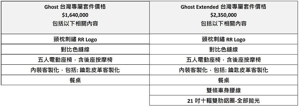 全新勞斯萊斯Ghost售價也正式公布為標軸版1,935萬,搭配台灣專屬套件價格1...