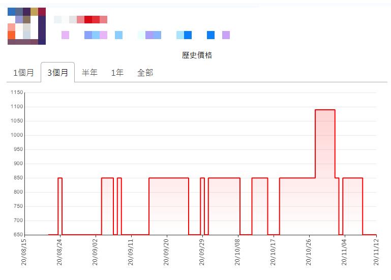 超神網戰一查便可知商品的「歷史價格」,透過查價發現其實有些商品有週期性漲跌的趨勢,因此在雙11未必一定能搶到便宜。圖擷自twbuyer.info網站