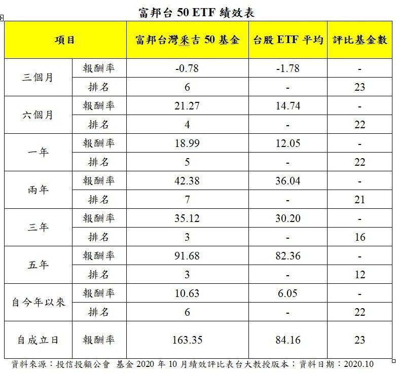 富邦台50 ETF績效表。資料來源:投信投顧公會