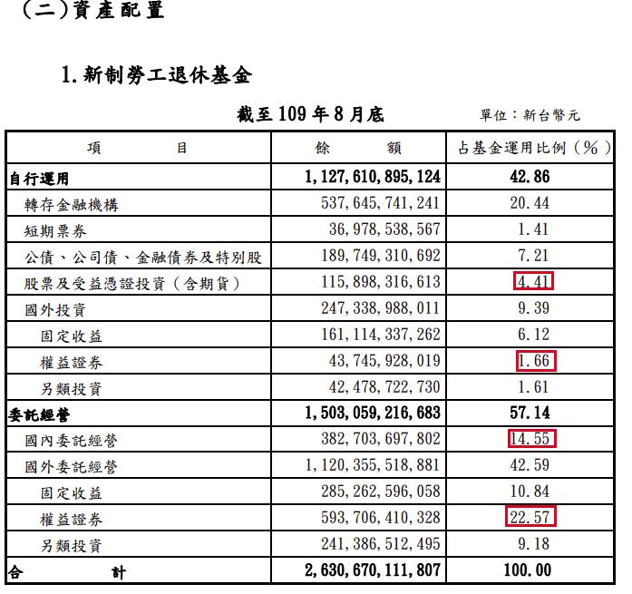 新制勞工退休基金的資產配置 小資YP投資理財筆記/提供