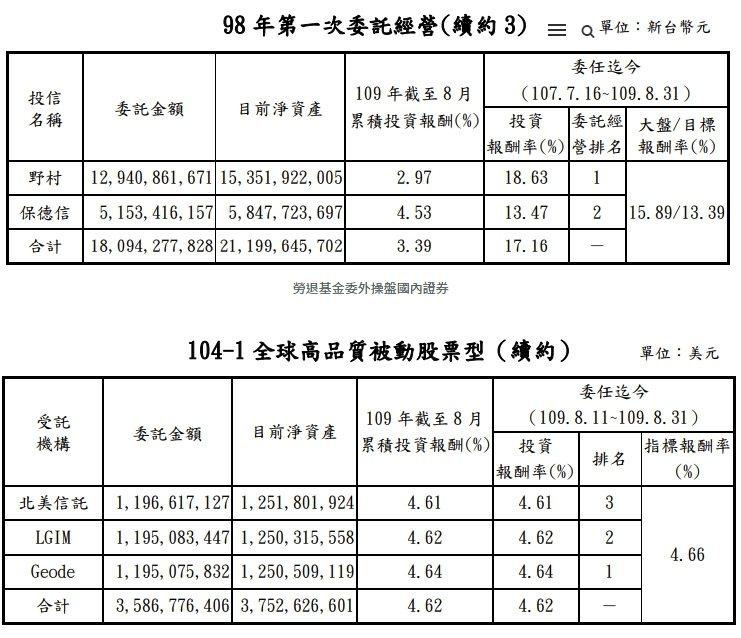 勞退基金委外操盤國內外證券 小資YP投資理財筆記/提供