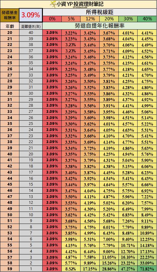 勞退基金3.09收益率計算勞退自提新制年化報酬率 小資YP投資理財筆記/提供