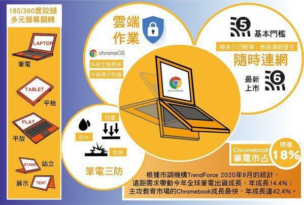 圖一 : 主攻教育市場的Chromebook筆電特色概覽。(製圖/CTIMES 2020)
