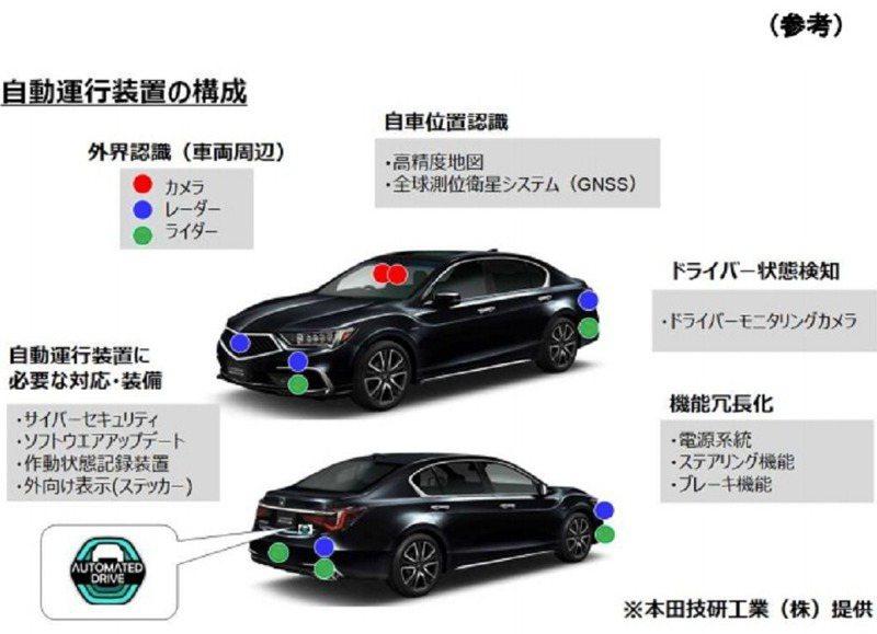 日本國土交通省認可搭載「等級3」自駕系統「Traffic Jam Pilot」的Honda Legend滿足安全基準,並且頒發「型式認證」。畫面翻攝:日本國國土交通省