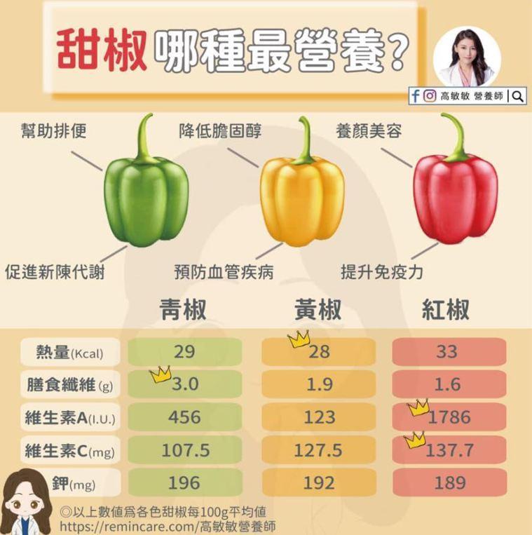 哪種甜椒最營養。圖/高敏敏營養師臉書