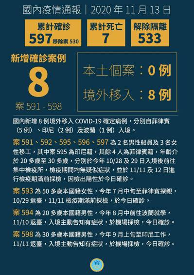 國內新增8例境外移入新冠肺炎確定病例。圖/取自衛福部臉書
