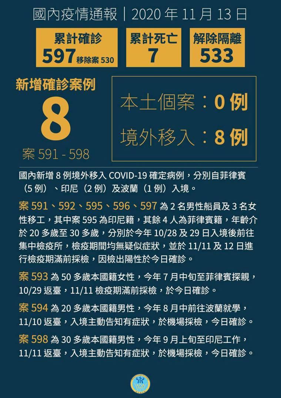國內新增8例境外移入新冠肺炎確定病例。記者陳婕翎/攝影