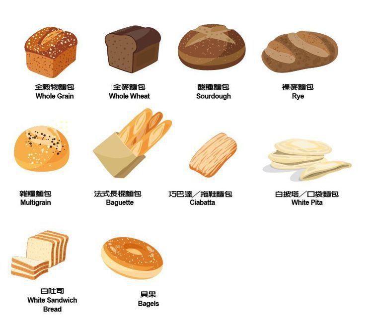 各種麵包種類 圖/123RF