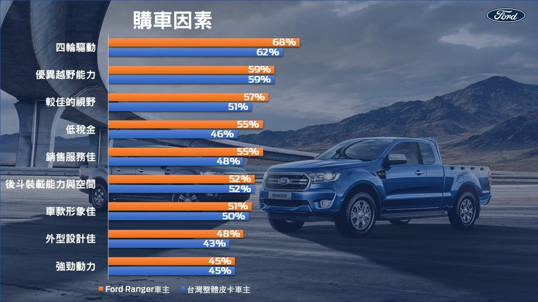2020年上半年度的新車車主 (New Car Buyer Survey) 市場...