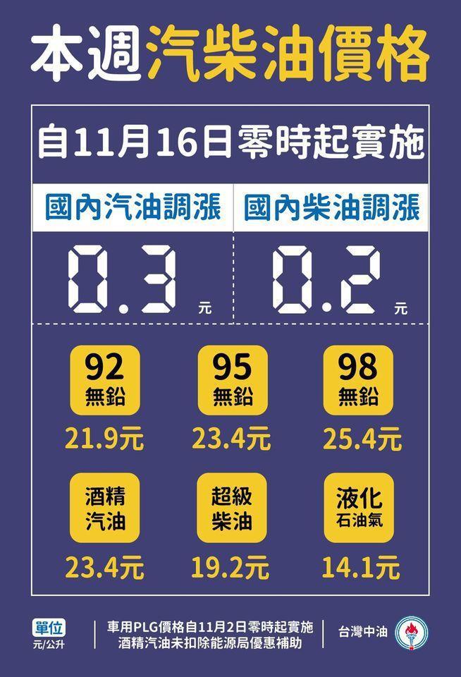 調整後的參考零售價格分別為92無鉛汽油每公升21.9元、95無鉛汽油每公升23....