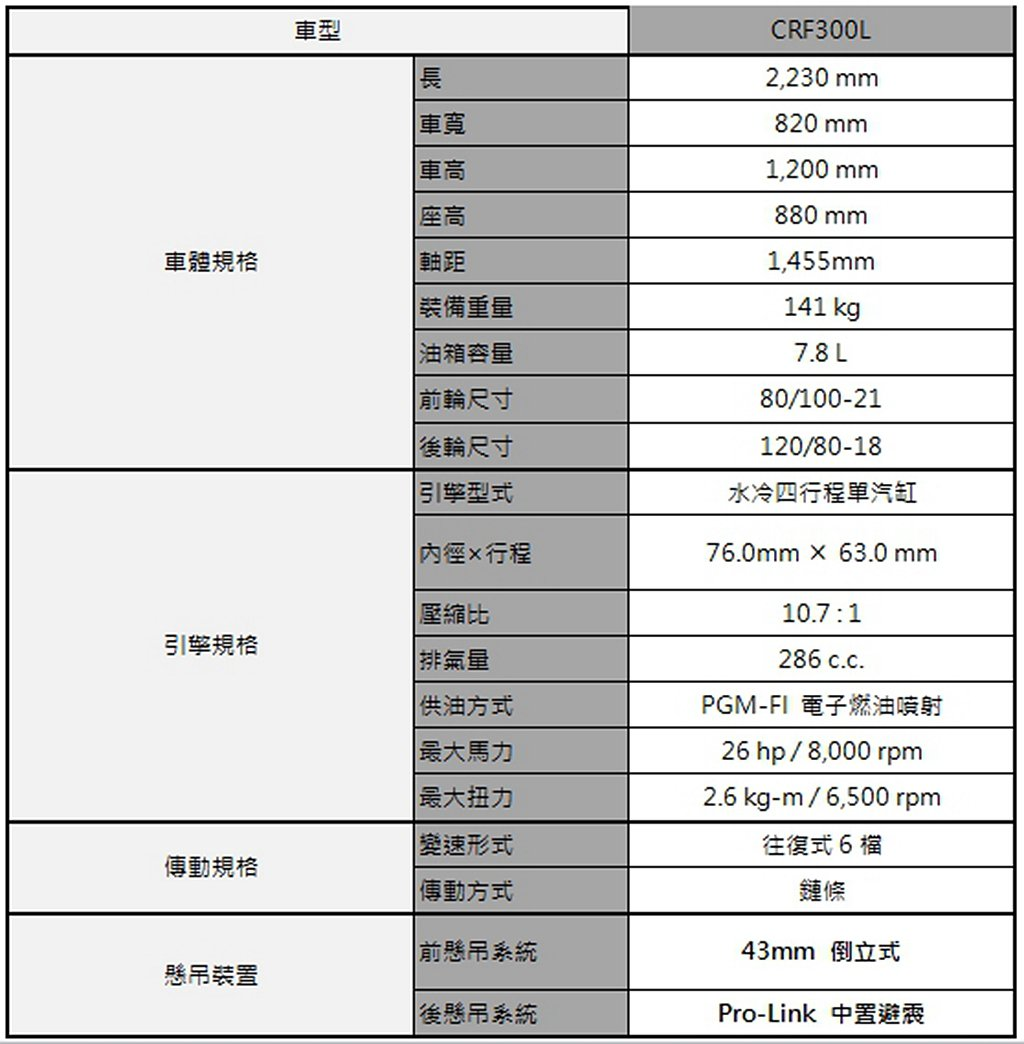Honda CRF300L規格表。 圖/Honda Motorcycle提供