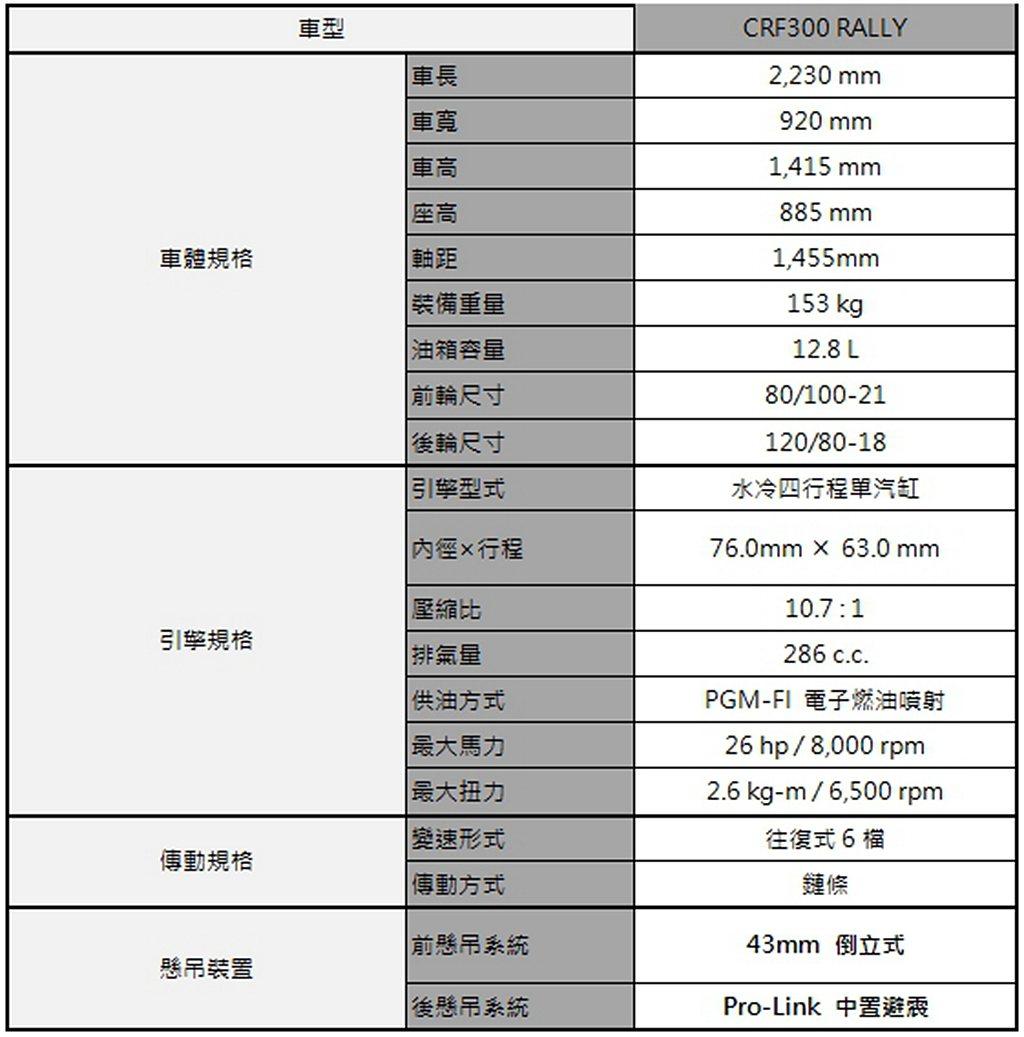 Honda CRF300 RALLY規格表。 圖/Honda Motorcycl...