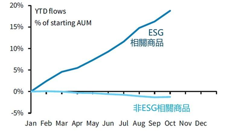 全球資金今年以來持續流入ESG基金(資料來源: 巴克萊)。