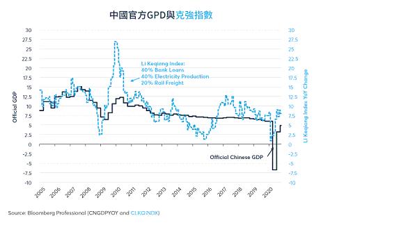 工業按年增長在8-9%,但第三季度整體GDP按年僅增長4.9%。 圖1/芝商所 ...