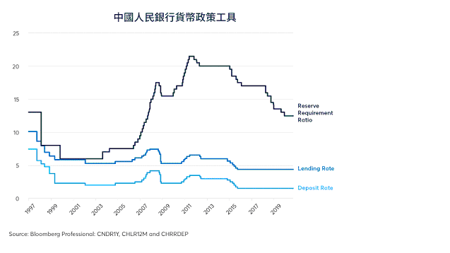 自疫情開始以來,人民銀行並未放寬貸款標準,亦未減息。 圖2/芝商所 CME Gr...