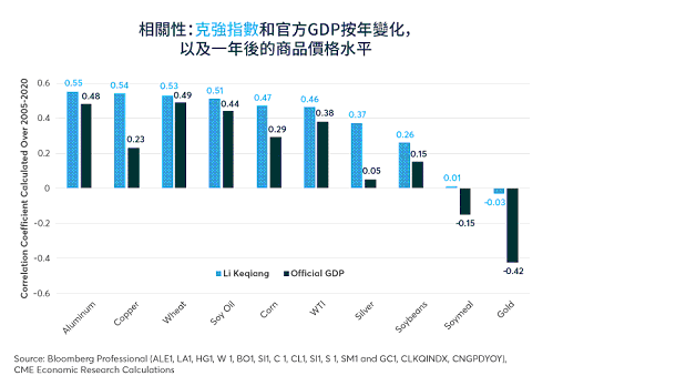 克強指數與官方GDP作為商品價格水準的一年期遠期指標。 圖4/芝商所 CME G...