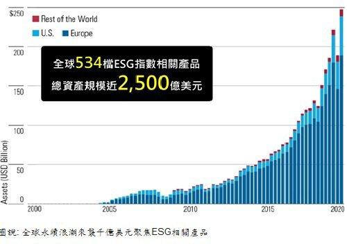 全球永續浪潮來襲千億美元聚焦ESG相關產品
