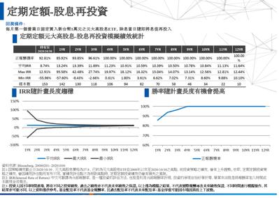 0056股息再投資績效表。資料來源:元大投信