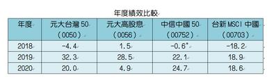 主要台陸股ETF年度績效表。註:統計自中信中國50 2018/10/31上市掛牌...