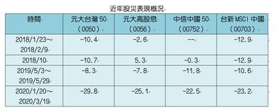主要台陸股ETF股災績效比較表。註:中信中國50 2018/10/31上市掛牌。...