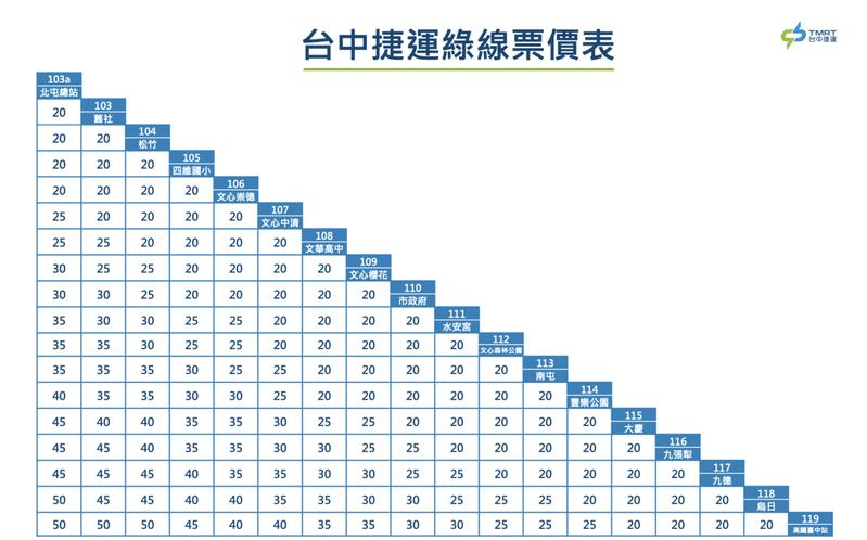 台中捷運綠線票價一覽表。 圖/台中捷運官網