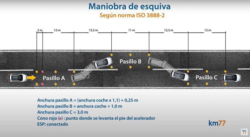 麋鹿測試簡介圖表。 摘自km77.com